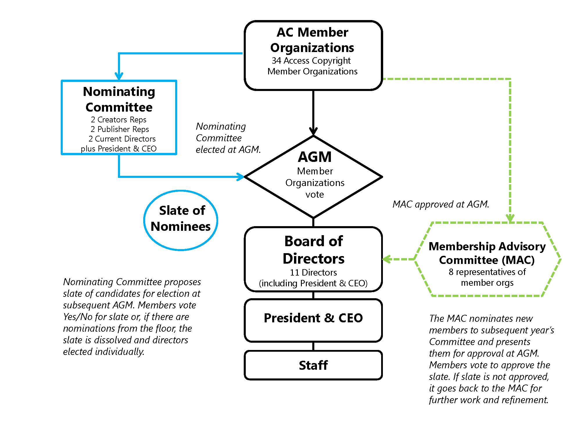 Governance_Structure